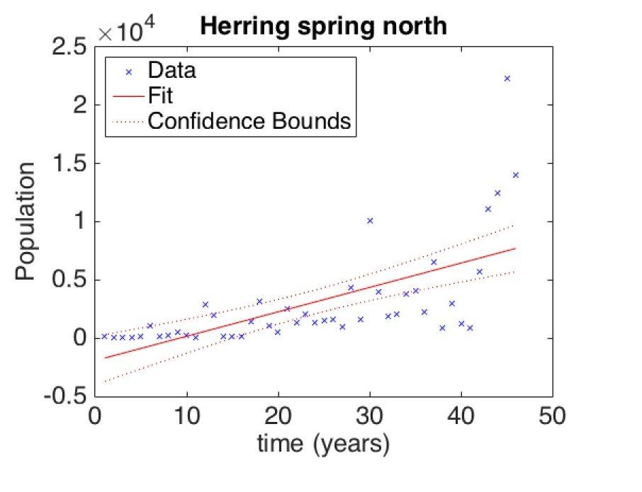 REU2015_NOAA_Herring